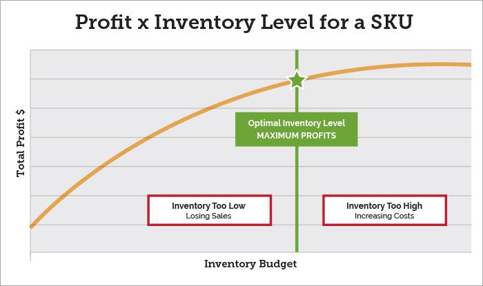 new-profit-chart